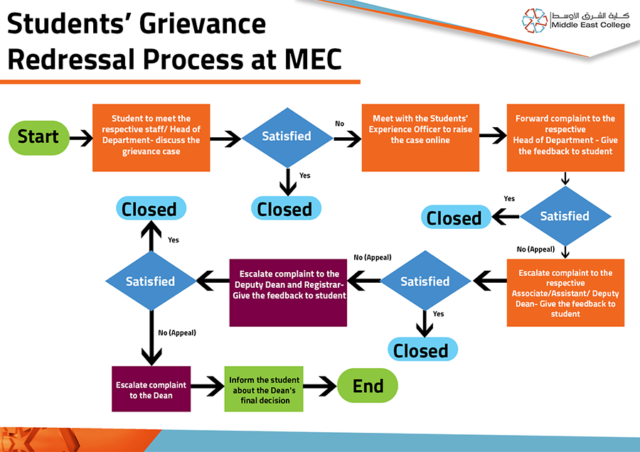 Students-Grievance-MEC